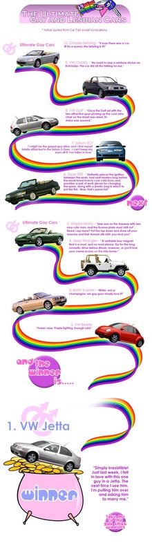 Four out of ten in this Car Talk ranking of Gay/Lesbian cars are Volkswagens. Yikes.